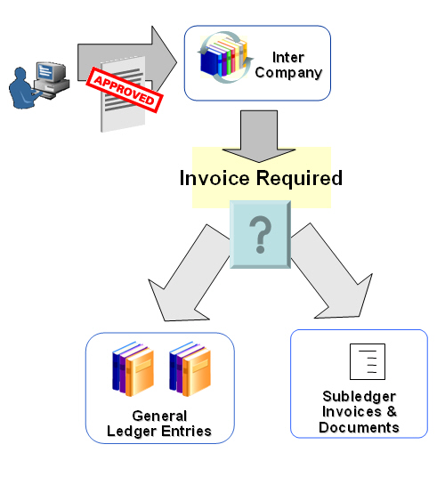 Intercompany Invoicing in AGIS – Enterprise Applications by
